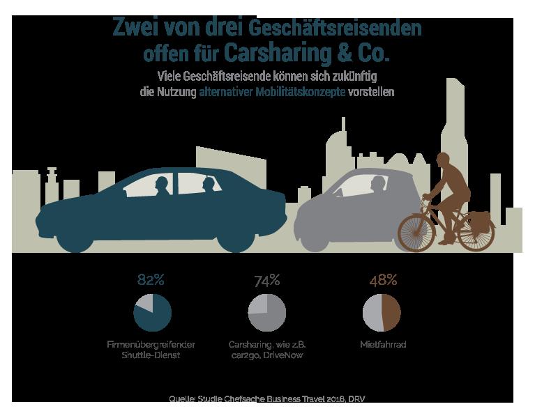 Infografik_Mobilitaetskonzepte